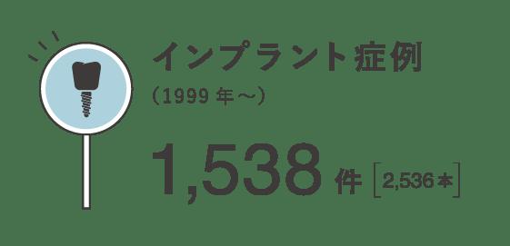 インプラント症例(1999年〜)1,538件[2,536本